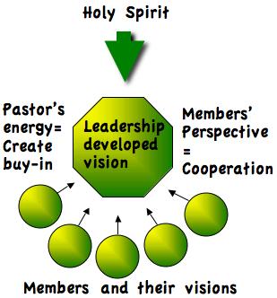 leadership-developed-vision