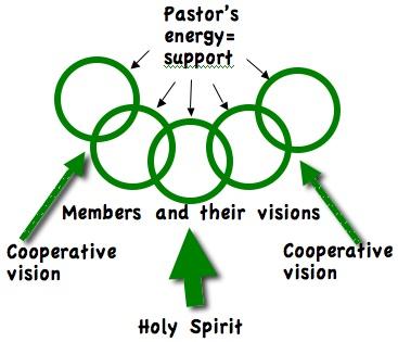 member-developed-visions2